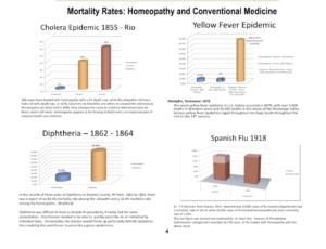 History homeopathy epidemics